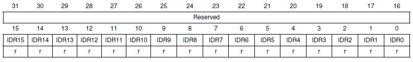 Регистр GPIOx_IDR