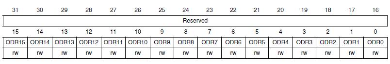 Регистр GPIOx_ODR