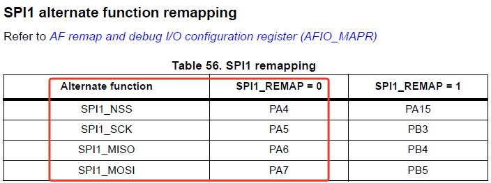 SPI1 alternate function remapping