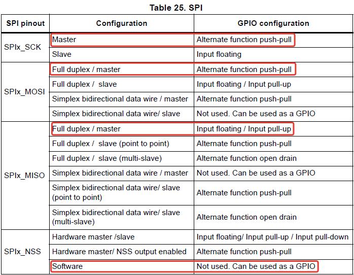 Настройка выводов порта для работы с SPI1