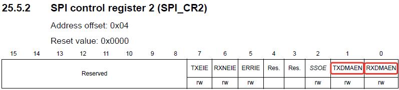 SPI control register 2 (SPI_CR2)