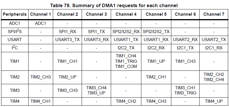 Summary of DMA1 requests for each channel